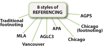 8_styles_of_Referencing