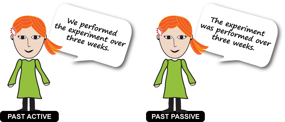 "This graphic shows the same  woman twice with a speech bubble and heading. The first heading is Past Active and the speech bubble says ""We performed the experiment over three weeks. The second heading says Past Passive and the speech bubble says ""The experiment was performed over three weeks."""