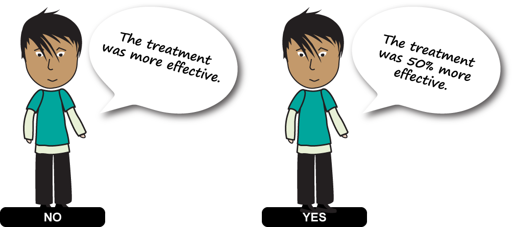 "This graphic has a person with a heading NO then a speech bubble that says ""The treatment was more effective. Next to the person is the same person with a heading YES and a speech bubble that says ""The treatment was 50% more effective."